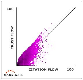 Wykres trust flow - citation flow